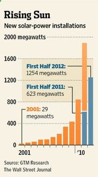 Myths And Facts About Solar Energy | Solar Energy | Scoop.it