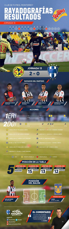 La #Rayadografía post partido de #Rayados vs. América es presentada por Ruffles MX.