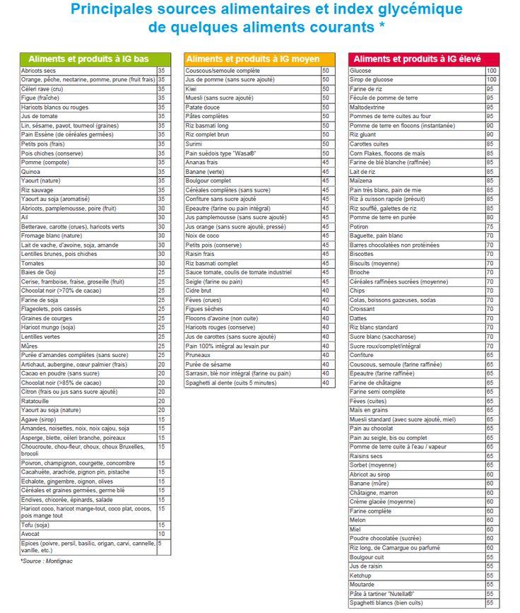 tableau index glycemique