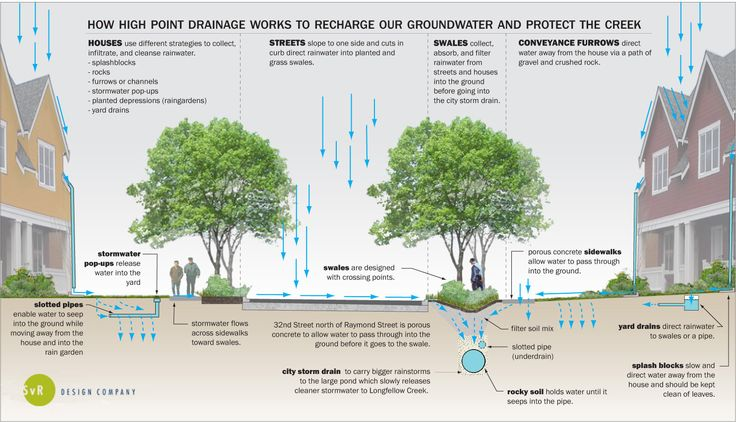 At-a-glance overview of stormwater management from SVR Architects. Click to enlarge, and visit the Slow Ottawa 'Consume Less' board for more sustainable ideas.