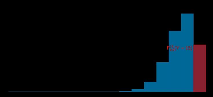 Grafik 2 zur Lösung der Teilaufgabe 4a - Stochastik II - Mathematik Abitur Bayern 2012