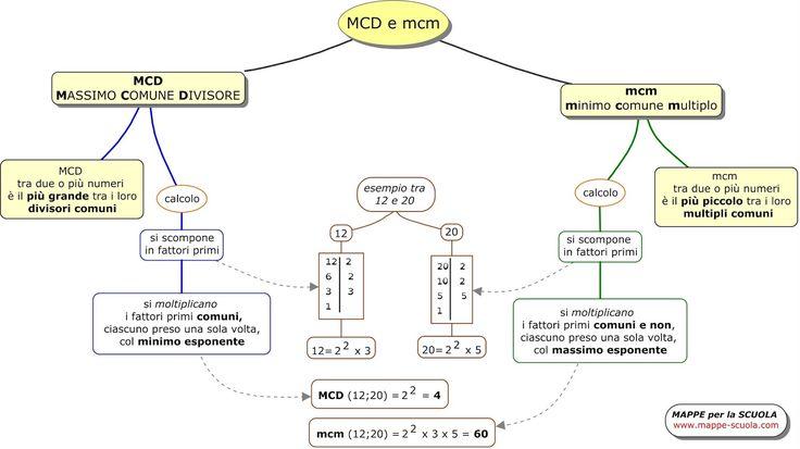 mcm+e+MCD+www.mappe-scuola.com+luigi+cattaneo.jpg (1600×899)