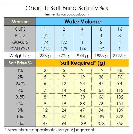 Calculating Salt Brine Salinity Percentages for Recipes