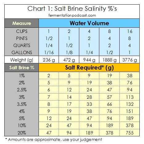 Making a salt brine calculating salinity for brine for How to make saltwater for fish