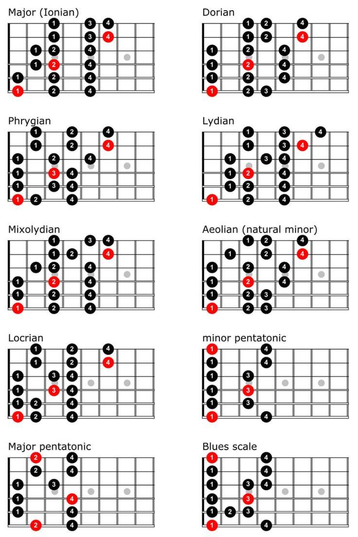Guitar Scales Chart TrueFire in 2020 Guitar scales
