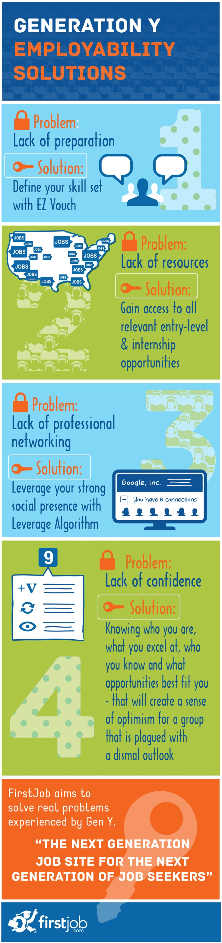 Job Hunting? Here Is An Infographic About Solutions For Job Seeking Gen Y  Ers.