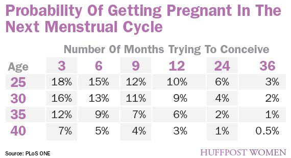 how to prepare yourself before getting pregnant
