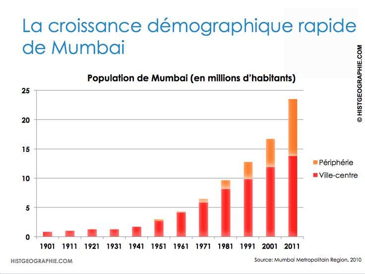 Croissance démographique de la mégapole Mumbai, rythmée par sa périphérie en forte augmentation. Source: © HISTGEOGRAPHIE.COM, d'après Mumbai Metropolitain Region, 2010