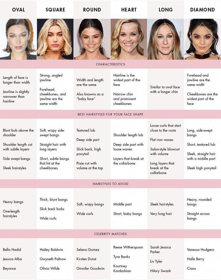 What Hairstyle Suits Me Best Womens Hairstyles For Different Face Shapes In 2020 Oval Face Hairstyles Haircut For Face Shape Face Shape Hairstyles