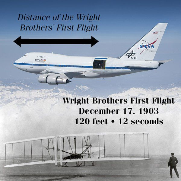 how to draw the wright brothers plane step by step