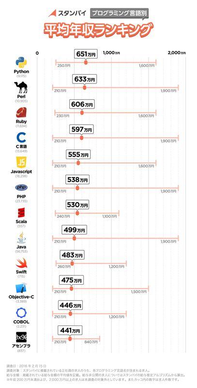 プログラミング言語別の年収ランキング 1位はPython、機械学習ニーズ増 - ITmedia ニュース http://www.itmedia.co.jp/news/articles/1602/26/news086.html
