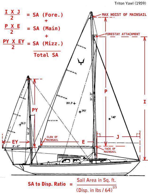 sailboat rig dimensions diagram | Rigged | Boat, Sailboat