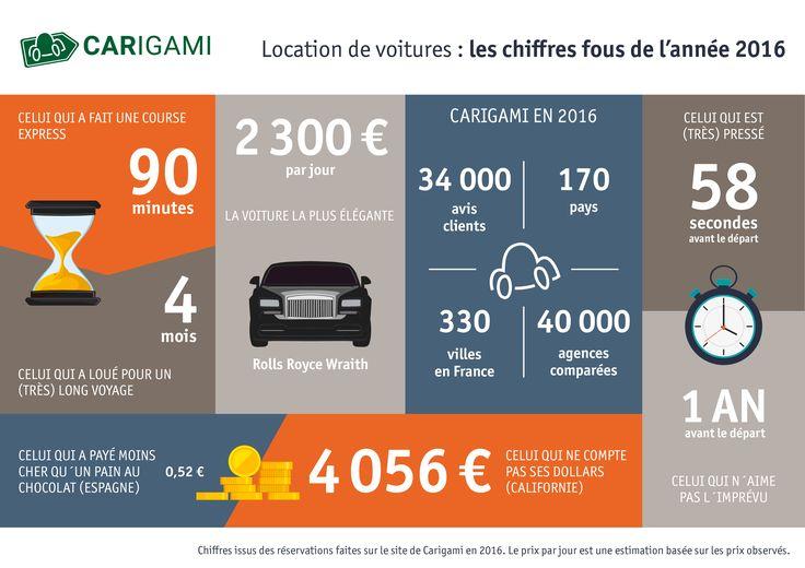 Les chiffres fous de la location de voiture en 2016, par Carigami.