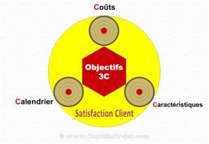 Objectifs 3C de réalisation d'un projet