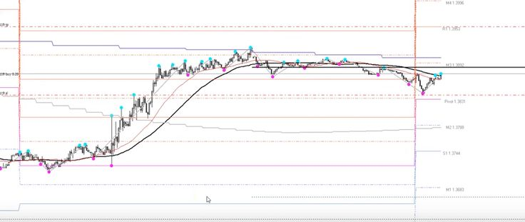Best Forex Technical Analysis Images On   Technical