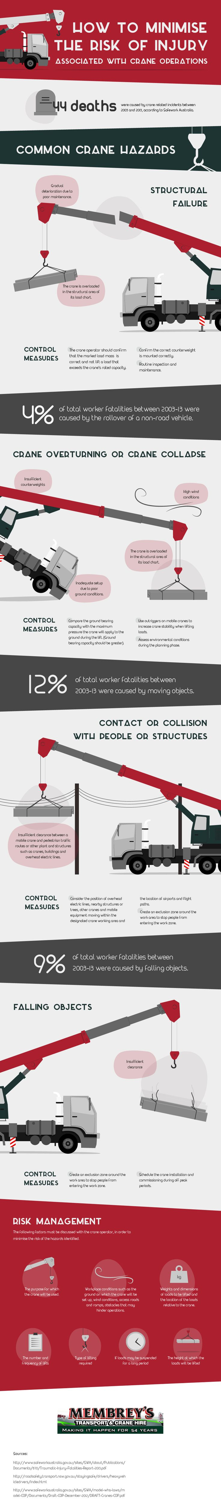 Membrey's have created a simplified guide which summarises the key hazards surrounding crane operations as well as the control measures that must be taken in order to minimise the risk of injury associated with crane operations. Proactively reviewing and discussing these factors will help to prevent tragic accidents from occurring.