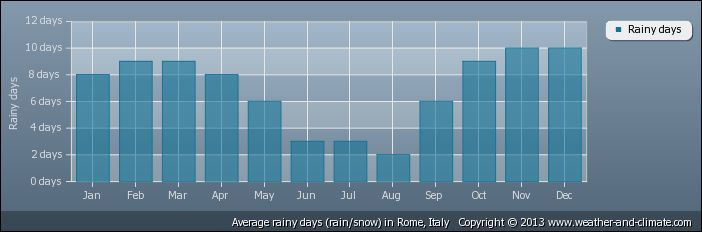 Average monthly rainy days over the year in Rome: all weather @ http://www.weather-and-climate.com/average-monthly-Rainfall-Temperature-Sunshine,Rome,Italy