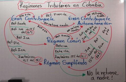 Tratamiento de descuento entre los diferentes Regímenes en Colombia