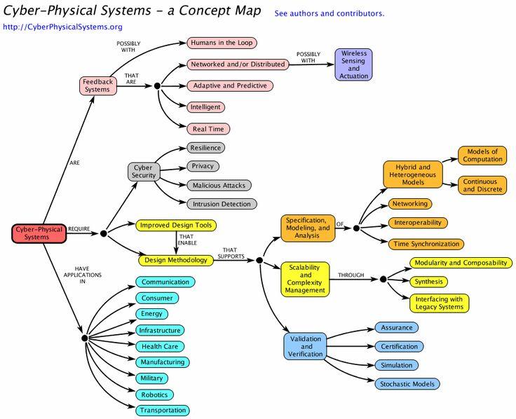 CPSConceptMapmodel