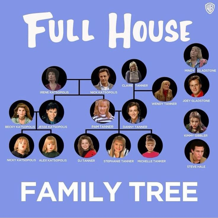 Family Tree (TV series) - Wikipedia