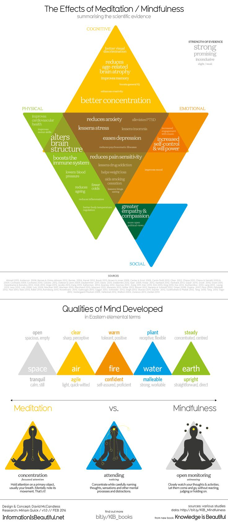 Mindfulness and meditation offer a host of benefits that we're still learning about via scientific studies. Information is Beautiful's infographic below reveals the effects of meditation and mindfulness practices--from boosting concentration to making us more empathetic.