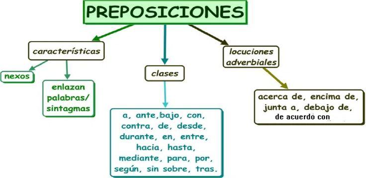 Resultado de imagen para preposiciones de relacion ejemplos
