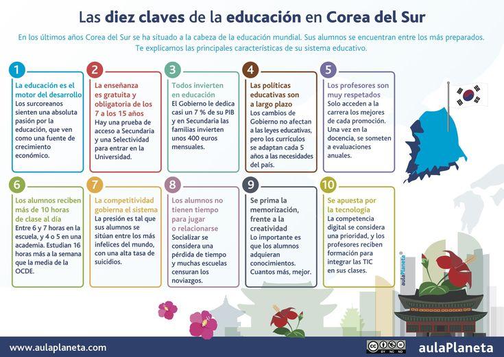 Las 10 claves del Sistema Educativo en Corea del Sur