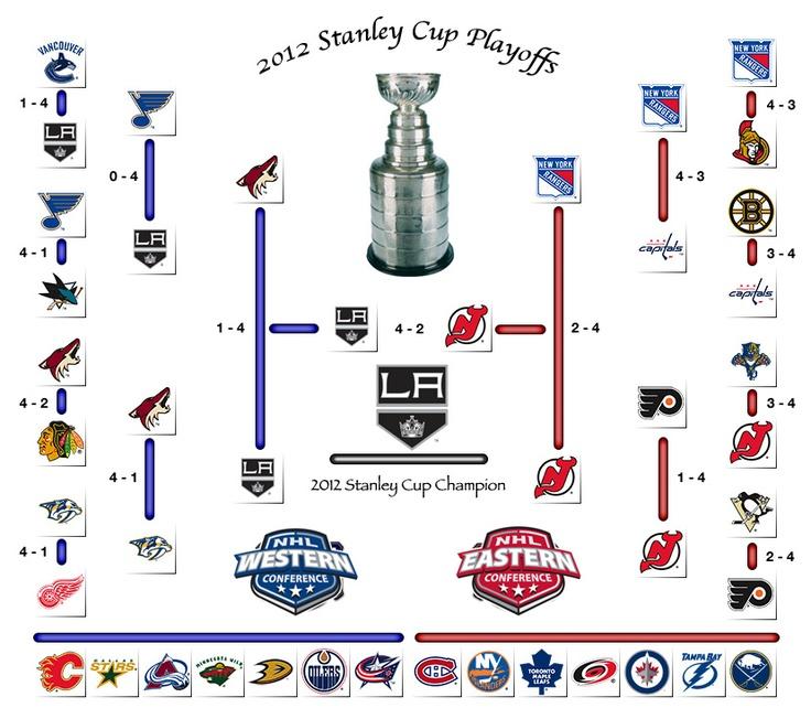 2013 stanley cup finals | Stanley Cup Playoffs 2012