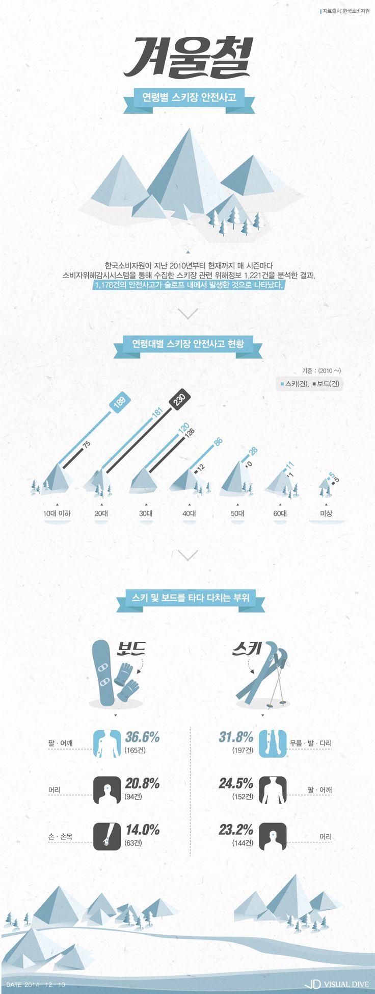 '스키장 안전사고' 10대는 스키, 2~30대는 스노보드 많아 [인포그래픽] #Ski resort / #Infographic ⓒ 비주얼다이브 무단 복사·전재·재배포 금지