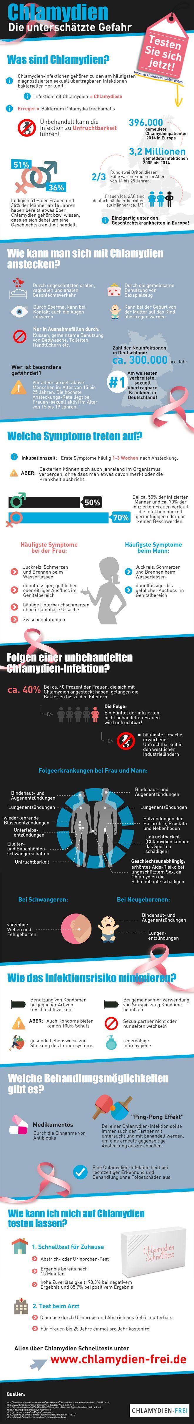 In dieser Infografik geht es rund um Chlamydien. Wie kann man sich anstecken? Wie kann man sich auf Chlamydien testen? Ein Schnelltest für zuhause möglich? Wie kann man Chlamydien behandeln? Auf all diese Fragen gibt dir diese Infografik detaillierte Antworten. Teile diese Grafik in den Foren, wenn du möchtest!   Und hier geht es direkt zu den Chlamydien Tests: http://chlamydien-frei.de/schnelltest-mann-kosten/