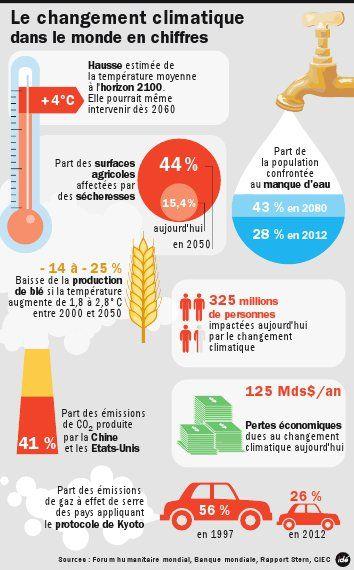Changement climatique dans le monde en chiffres