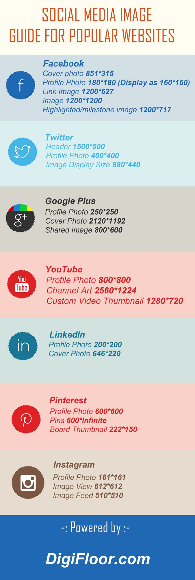 Recommended Social Media Image Sizes and Resolution