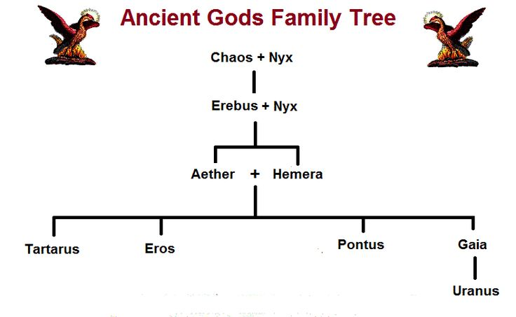 Ancient Gods Family Tree - Primeval