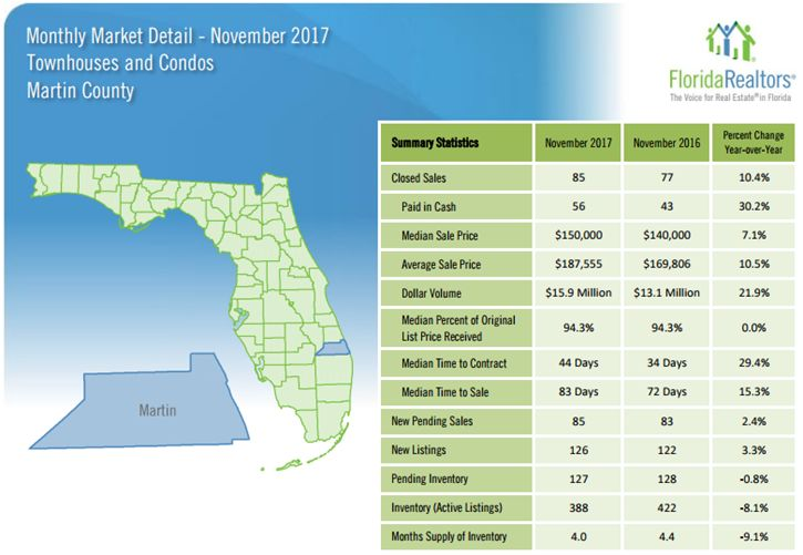 Martin County Townhouses and Condos November 2017 Market Report