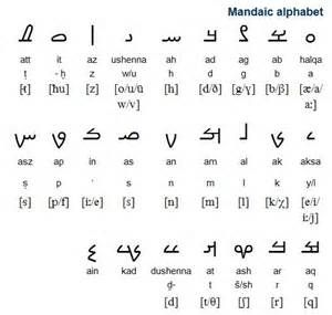 Aramaic Alphabet 1000+ ideas about aramaic alphabet on pinterest ...