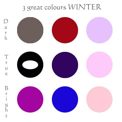 from:  12blueprints.com    Bright  Winter     - sweet, funny, cute people, they need sugarplum purple     - always dimples or mischievous eyebrows and BIG colour capacity, fantastic in electric blue,     - the lightest of the Winter group; Winter red + Spring yellow makes an icy peach, my favorite of the icy lights on this colouring; they look great in iced white gold gloss over every lipstick, iced peach eyeshadow highlighter; to me, it's gorgeous