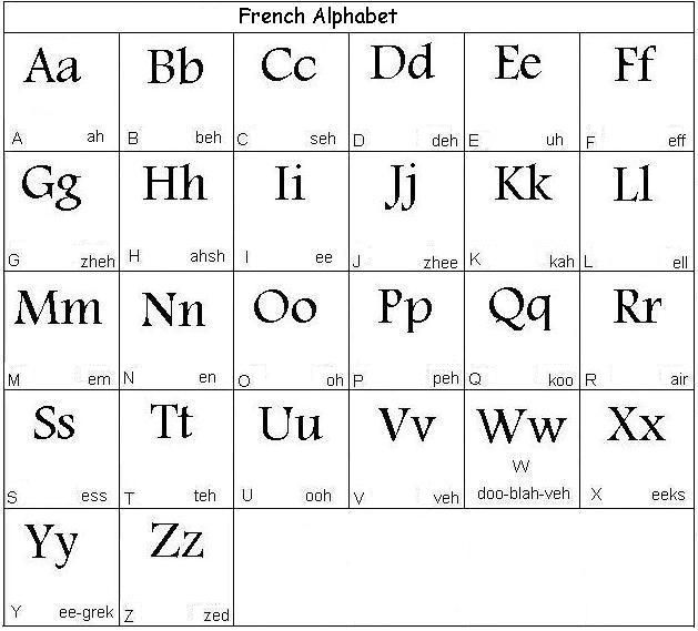 French Alphabet - Learn French