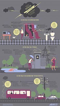 Чего нельзя делать во время грозы. Инфографика   Инфографика   Вопрос-Ответ   Аргументы и Факты