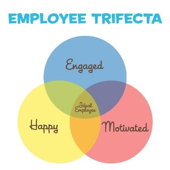 Happy Employees are not Engaged Employees.