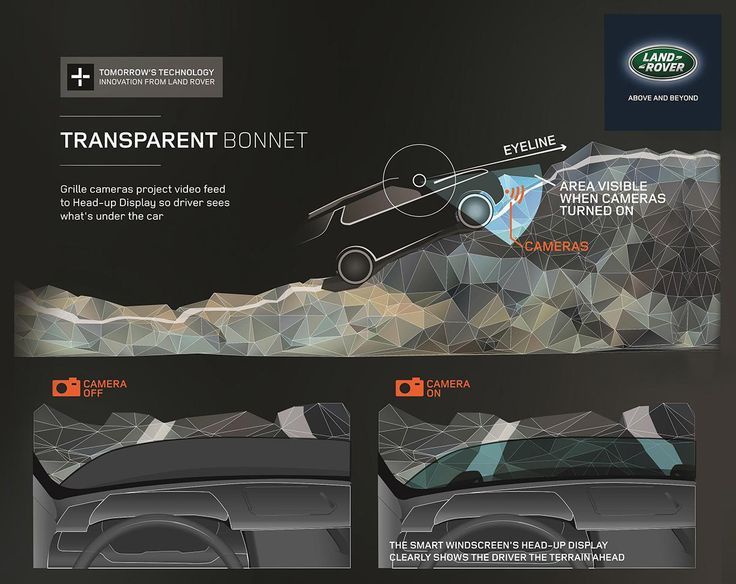 Ford – Mobii Project
