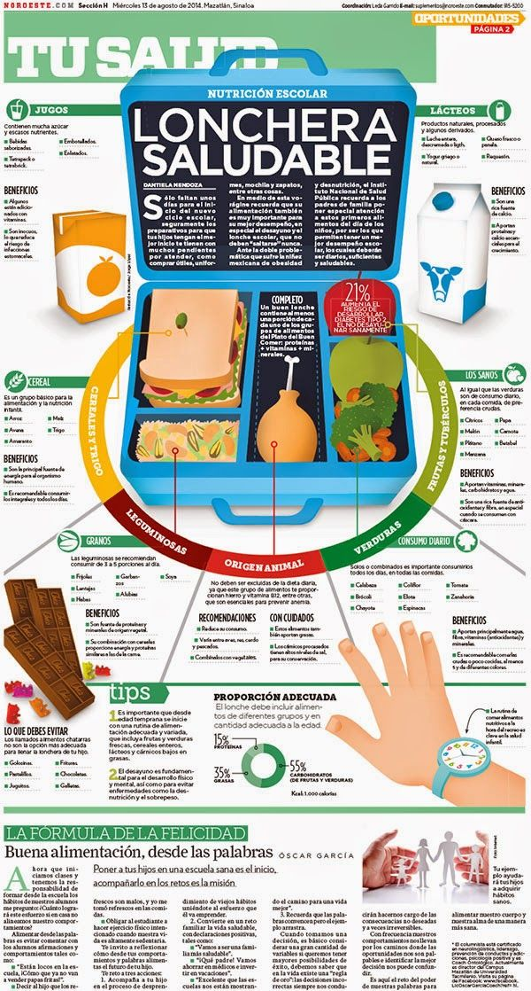 Lonchera saludable #escuela #alimentacion