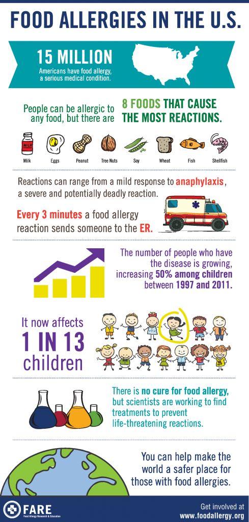 Food Allergies in the US Infographic. Food Allergy Awareness Week. Peanut allergy, tree nut allergy.