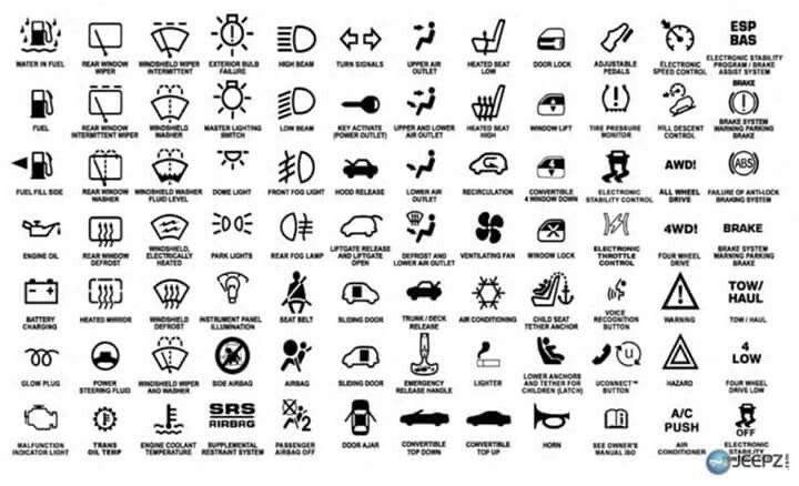Jeep dash light indicator symbols | Car symbols, Jeep ...