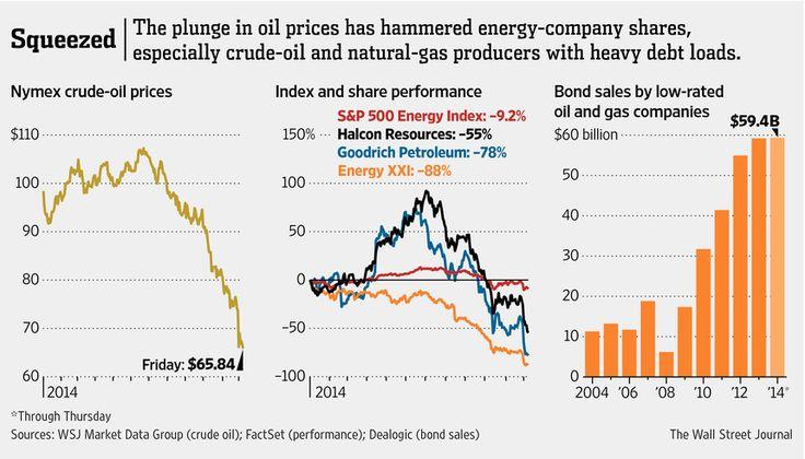 #Oil #price plunge has hammered #energy-company #shares especially #crudeoil & #naturalgas producers with heavy #debt loads - #oilandgas #oilprices #stocks #selloff #oildrillers #bondsales #oilpricecrash #oilgoingdown #oilnearing60 #NYME #NewYorkMercantileExchange #Nymex #GoodrichPetroleum #HalconResources #EnergyXXI (WSJ)