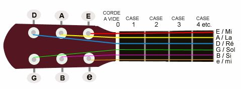 Lecture des tablatures : représentation d'un manche de guitare avec code couleur, afin de montrer la correspondance avec la tablature