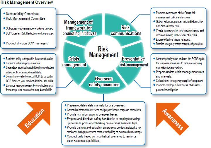 Take This Risk Management Course And You Ll See Your Struggles