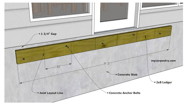Carpentry Math For More Detail If The Deck Frame Isn T Square Shift It From Side To Side Until The Points Line Up Perf Deck Framing Building A Deck Diy Deck