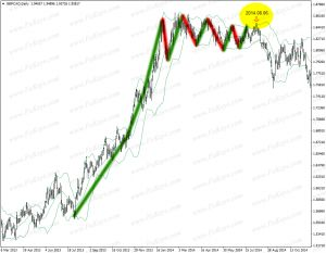 Elliott Wave Analysis For Beginners: How To Use It Simply To Trade Forex And Stock Markets