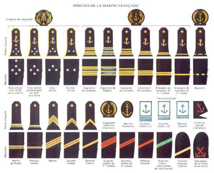 Les insignes de la marine française