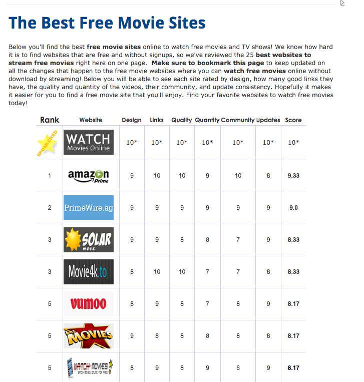 The Best Free Movie Sites Below you'll find the best free movie sites online to watch free movies and TV shows! We know how hard it is to find websites that are free and without signups, so we've reviewed the 25 best websites to stream free movies right here on one page. Make sure to bookmark this page to keep updated on all the changes that happen to the free movie websites where you can watch free movies online without download by streaming! Below you will be able to see each site rated…